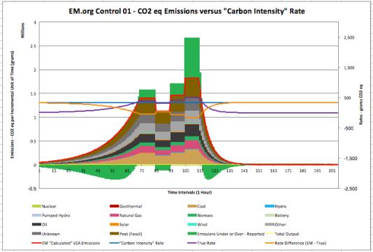 EM Parser Calculations - Control 1 - Rates & Emissions